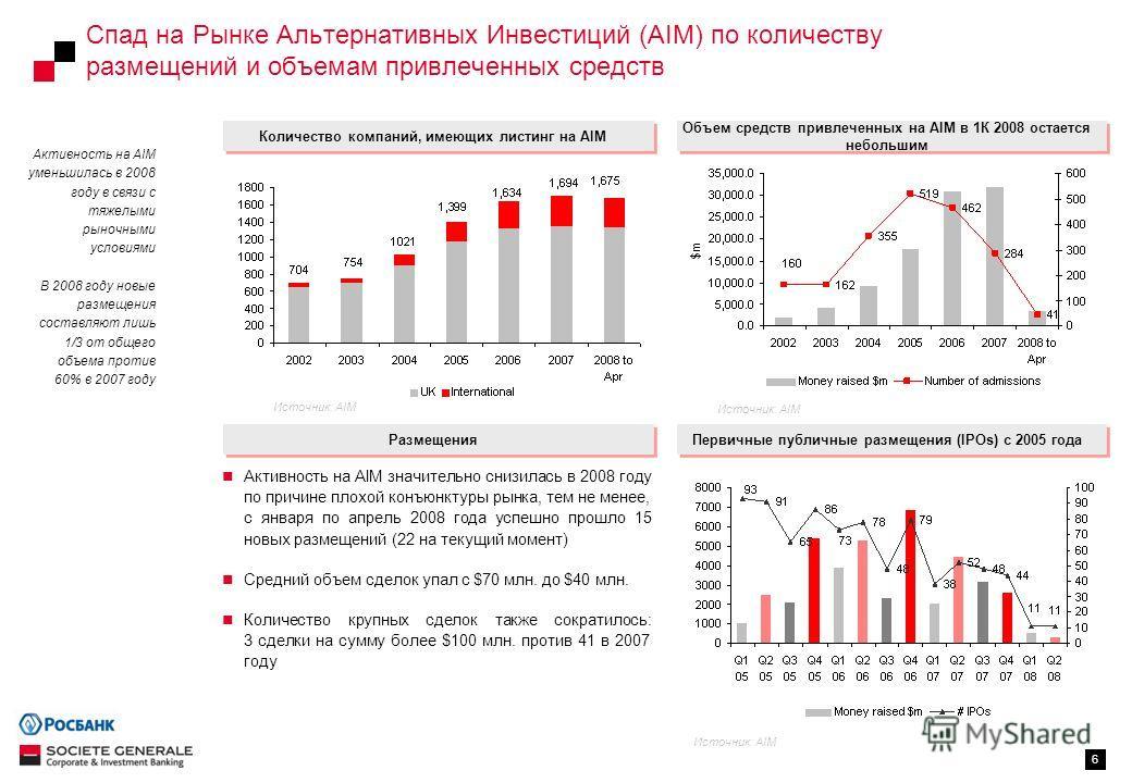 6 Спад на Рынке Альтернативных Инвестиций (AIM) по количеству размещений и объемам привлеченных средств Количество компаний, имеющих листинг на AIM Объем средств привлеченных на AIM в 1К 2008 остается небольшим Первичные публичные размещения (IPOs) с