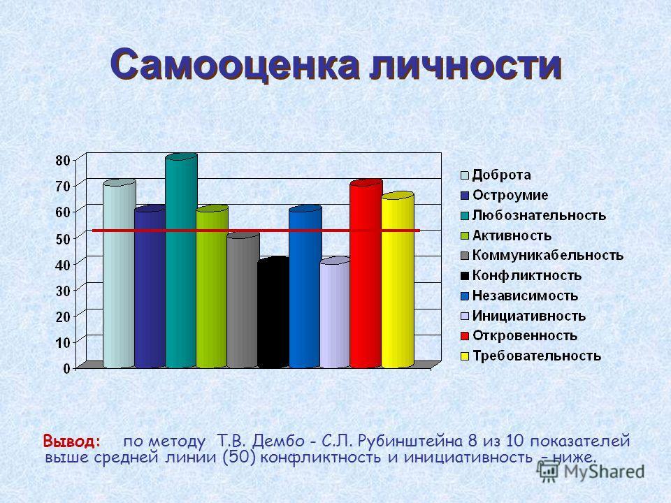 Самооценка личности Вывод: по методу Т.В. Дембо - С.Л. Рубинштейна 8 из 10 показателей выше средней линии (50) конфликтность и инициативность – ниже.