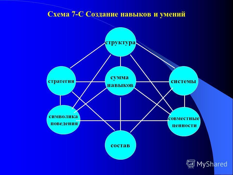 Схема 7-С Создание навыков и умений сумма навыков структура состав стратегия символика поведения системы совместные ценности