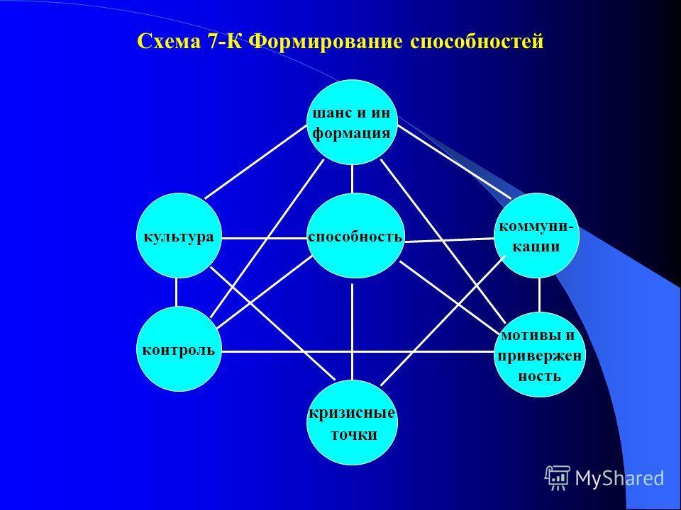 Схема 7-К Формирование способностей способность шанс и ин формация кризисные точки культура контроль коммуни- кации мотивы и привержен ность