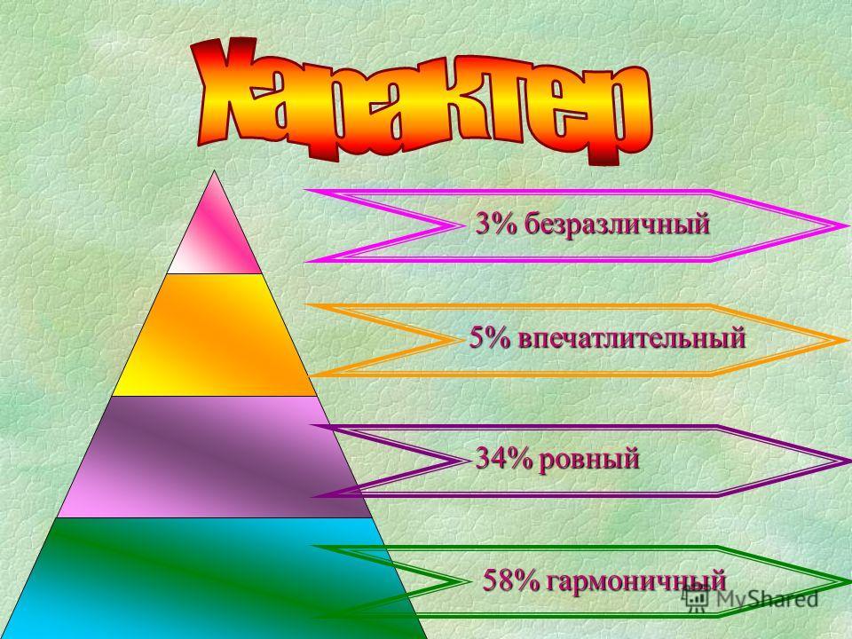 3% безразличный 5% впечатлительный 34% ровный 58% гармоничный