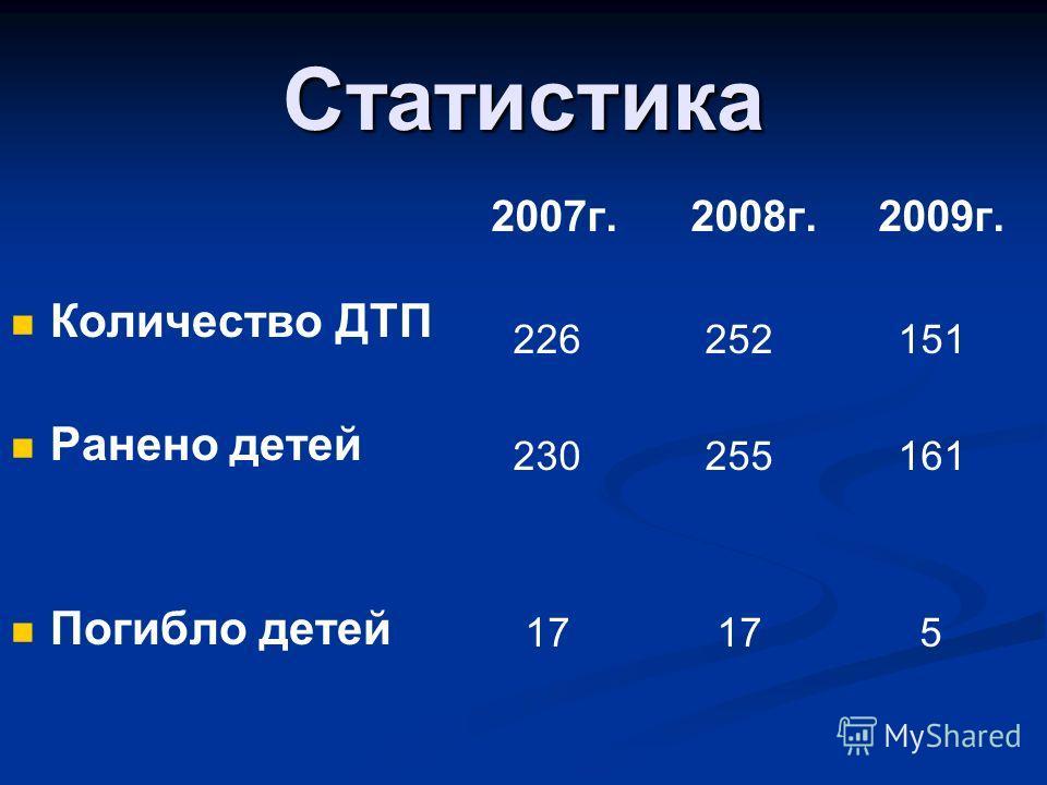 Статистика Количество ДТП Ранено детей Погибло детей 2007г. 2008г. 2009г. 226 252 151 230 255 161 17 17 5