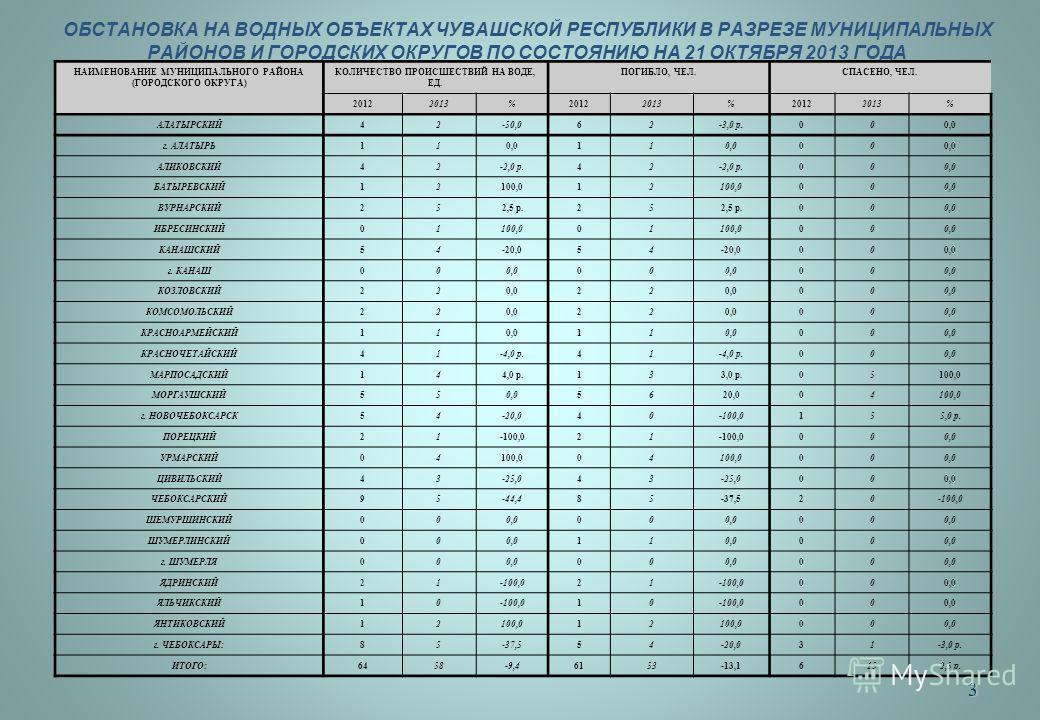 3 ОБСТАНОВКА НА ВОДНЫХ ОБЪЕКТАХ ЧУВАШСКОЙ РЕСПУБЛИКИ В РАЗРЕЗЕ МУНИЦИПАЛЬНЫХ РАЙОНОВ И ГОРОДСКИХ ОКРУГОВ ПО СОСТОЯНИЮ НА 21 ОКТЯБРЯ 2013 ГОДА НАИМЕНОВАНИЕ МУНИЦИПАЛЬНОГО РАЙОНА (ГОРОДСКОГО ОКРУГА) КОЛИЧЕСТВО ПРОИСШЕСТВИЙ НА ВОДЕ, ЕД. ПОГИБЛО, ЧЕЛ.СПА