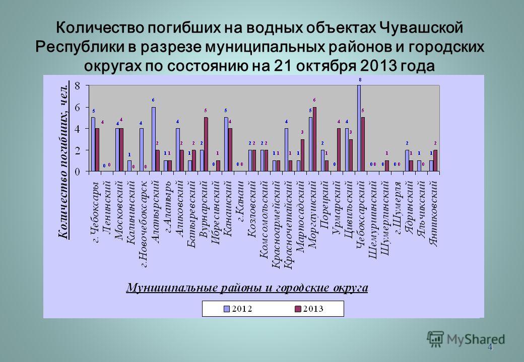 4 Количество погибших на водных объектах Чувашской Республики в разрезе муниципальных районов и городских округах по состоянию на 21 октября 2013 года