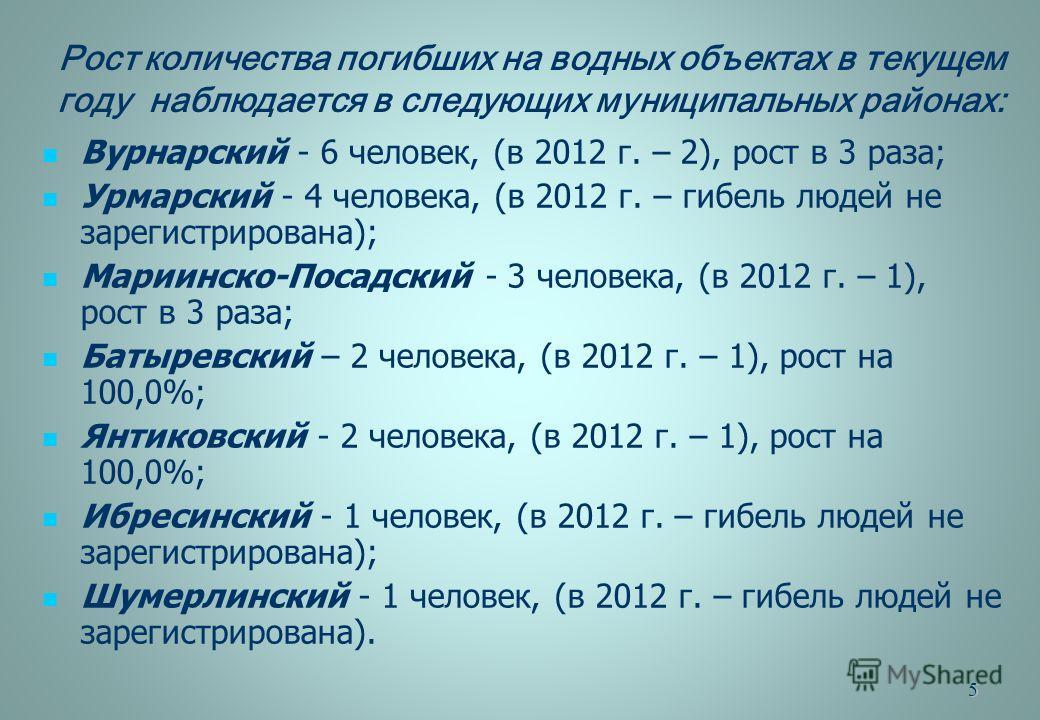 5 Рост количества погибших на водных объектах в текущем году наблюдается в следующих муниципальных районах: Вурнарский - 6 человек, (в 2012 г. – 2), рост в 3 раза; Урмарский - 4 человека, (в 2012 г. – гибель людей не зарегистрирована); Мариинско-Поса