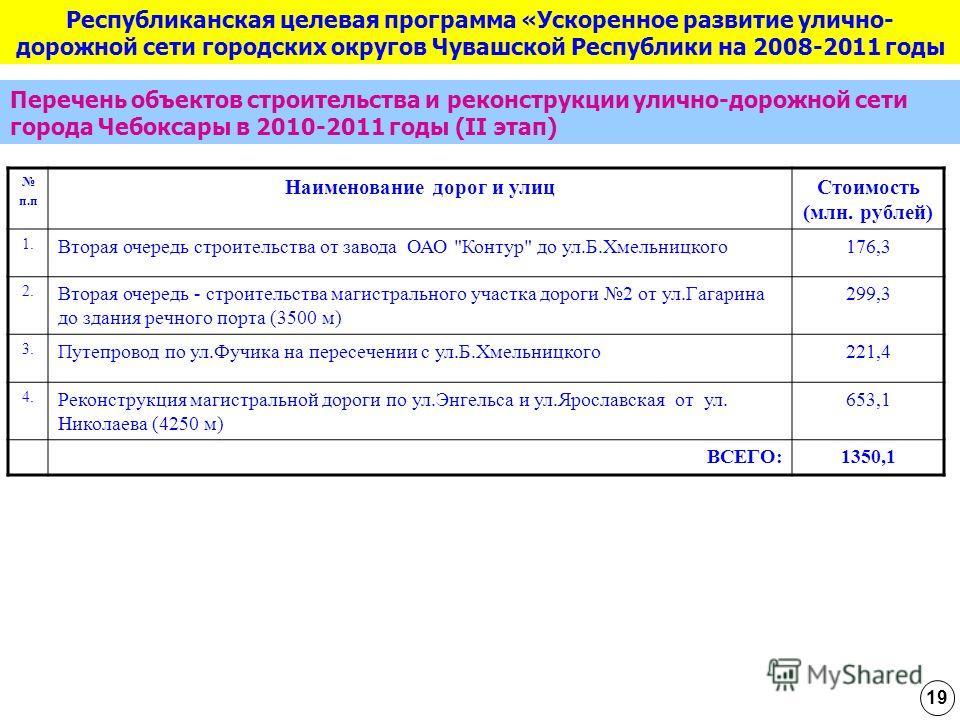 п.п Наименование дорог и улицСтоимость (млн. рублей) 1. Вторая очередь строительства от завода ОАО