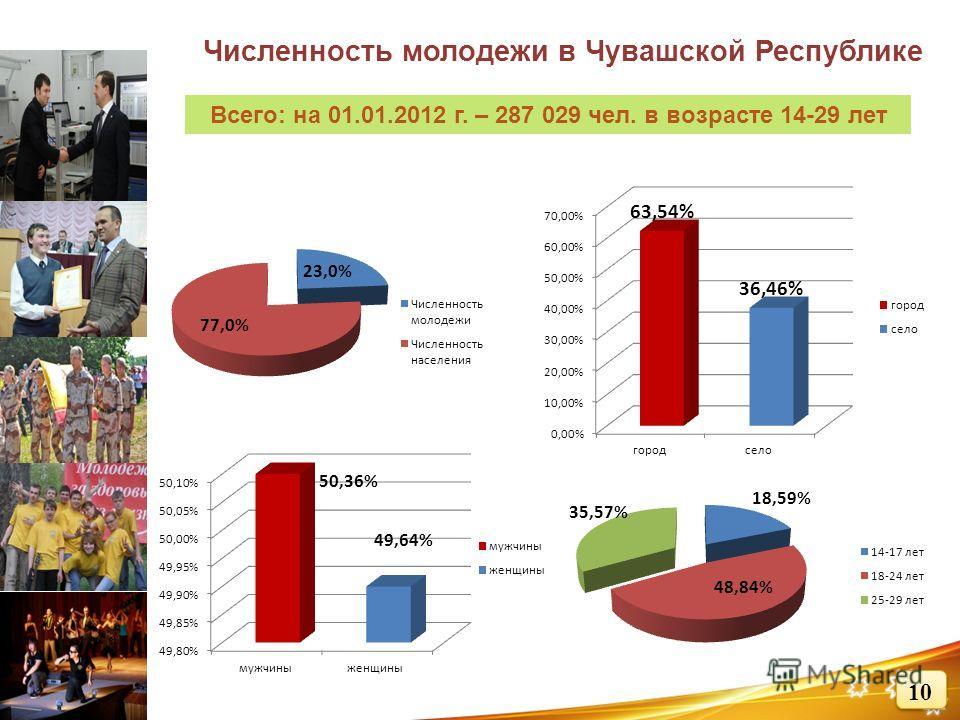 Численность молодежи в Чувашской Республике Всего: на 01.01.2012 г. – 287 029 чел. в возрасте 14-29 лет
