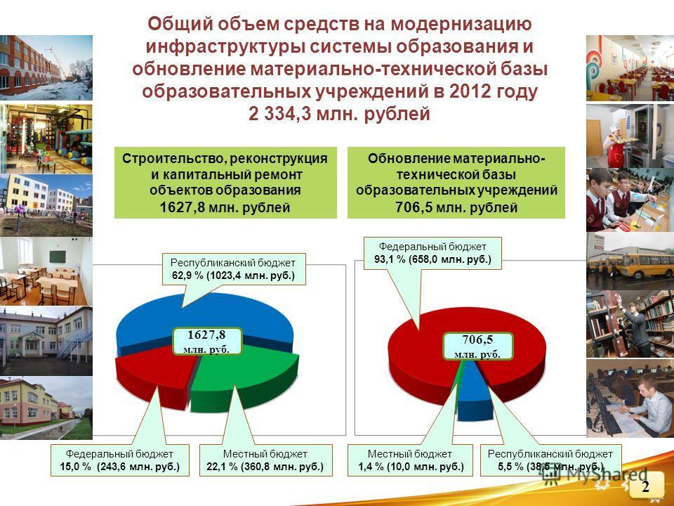 Общий объем средств на модернизацию инфраструктуры системы образования и обновление материально-технической базы образовательных учреждений в 2012 году 2 334,3 млн. рублей Местный бюджет 22,1 % (360,8 млн. руб.) Республиканский бюджет 62,9 % (1023,4