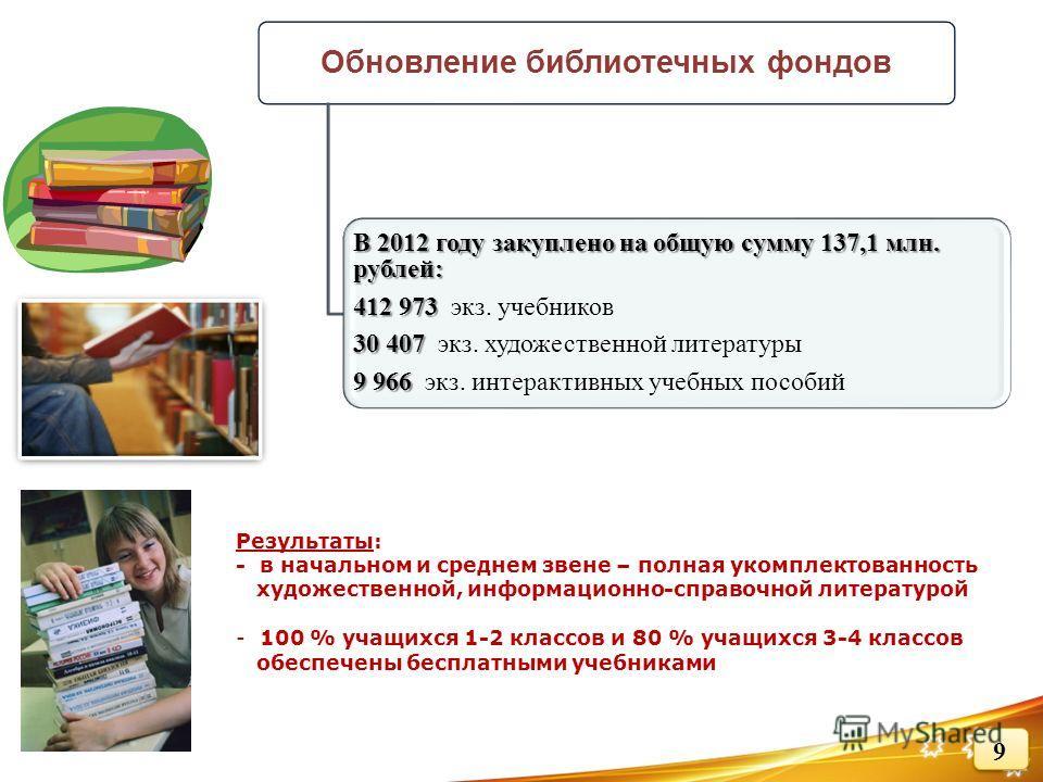 Обновление библиотечных фондов В 2012 году закуплено на общую сумму 137,1 млн. рублей: 412 973 412 973 экз. учебников 30 407 30 407 экз. художественной литературы 9 966 9 966 экз. интерактивных учебных пособий Результаты: - в начальном и среднем звен