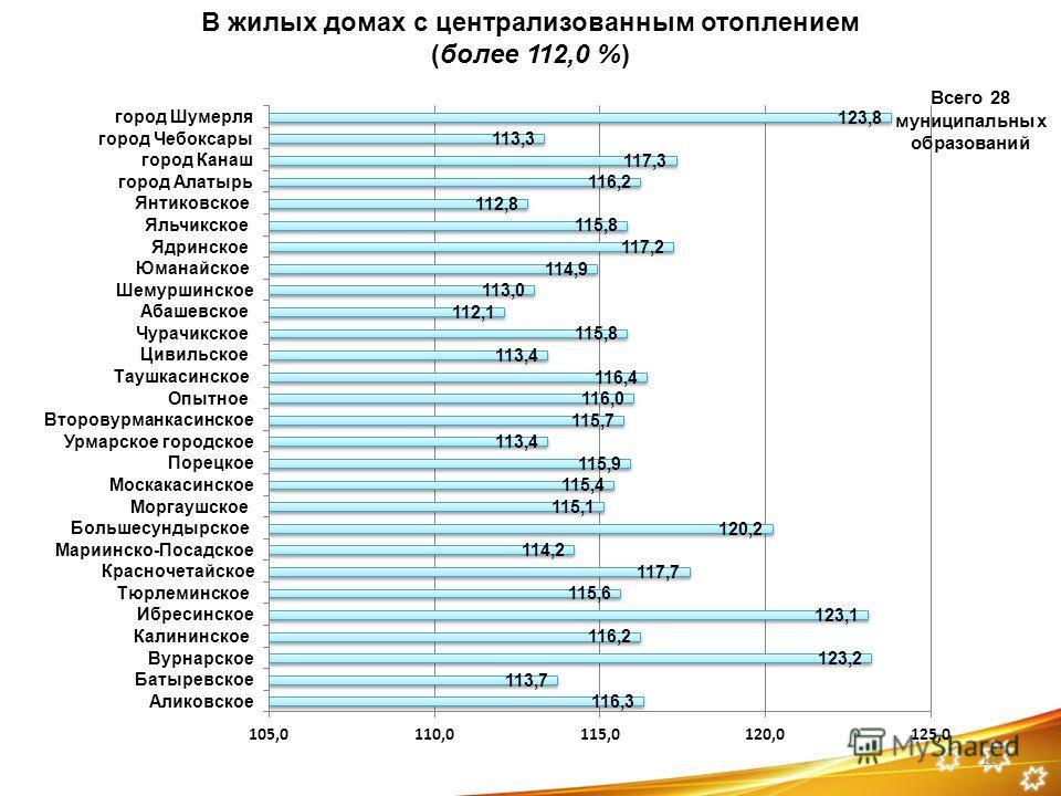 10 Всего 28 муниципальных образований В жилых домах с централизованным отоплением (более 112,0 %)