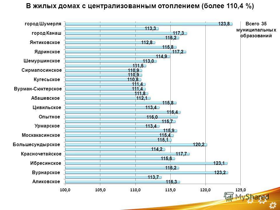11 Всего 35 муниципальных образований В жилых домах с централизованным отоплением (более 110,4 %)
