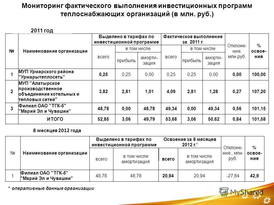 12 Наименование организации Выделено в тарифах по инвестиционной программе Фактическое выполнение за 2011 г. Отклоне- ние, млн.руб. % освое- ния всего в том числе всего в том числе прибыль аморти- зация прибыль аморти- зация 1 МУП Урмарского района