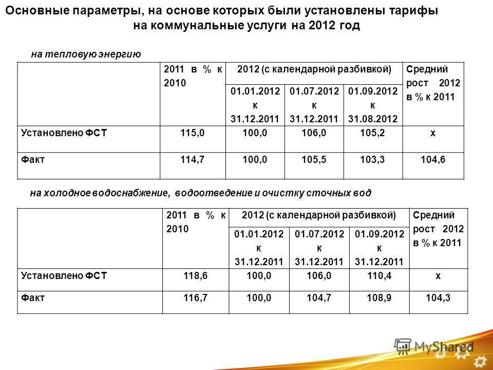 3 Основные параметры, на основе которых были установлены тарифы на коммунальные услуги на 2012 год 3 2011 в % к 2010 2012 (с календарной разбивкой) Средний рост 2012 в % к 2011 01.01.2012 к 31.12.2011 01.07.2012 к 31.12.2011 01.09.2012 к 31.08.2012 У