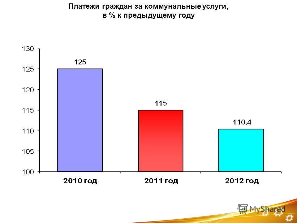 6 Платежи граждан за коммунальные услуги, в % к предыдущему году
