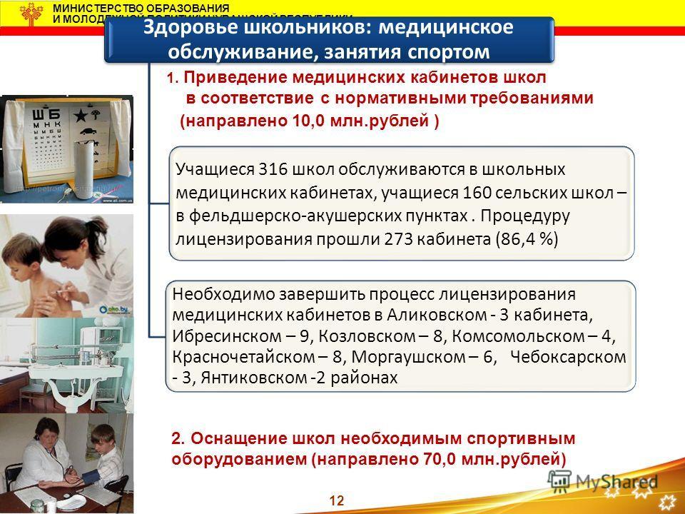 12 МИНИСТЕРСТВО ОБРАЗОВАНИЯ И МОЛОДЕЖНОЙ ПОЛИТИКИ ЧУВАШСКОЙ РЕСПУБЛИКИ Здоровье школьников: медицинское обслуживание, занятия спортом Учащиеся 316 школ обслуживаются в школьных медицинских кабинетах, учащиеся 160 сельских школ – в фельдшерско-акушерс