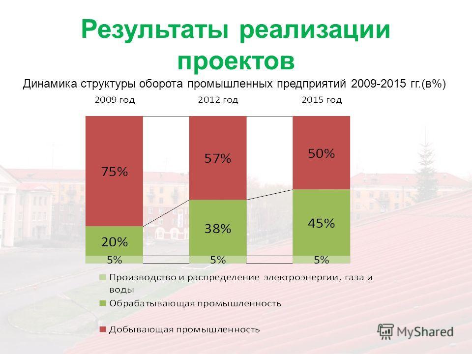 Результаты реализации проектов Динамика структуры оборота промышленных предприятий 2009-2015 гг.(в%)
