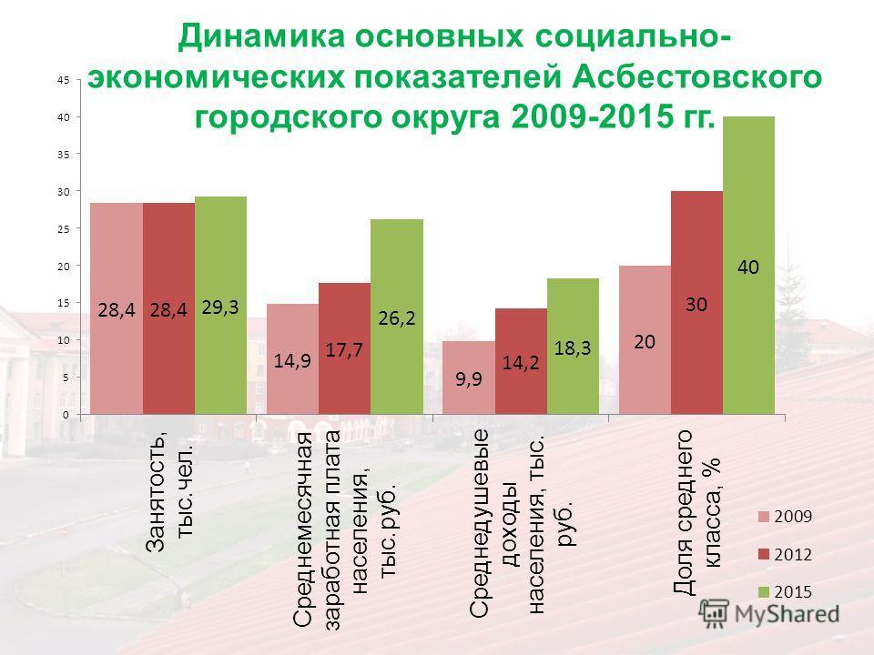 Динамика основных социально- экономических показателей Асбестовского городского округа 2009-2015 гг.