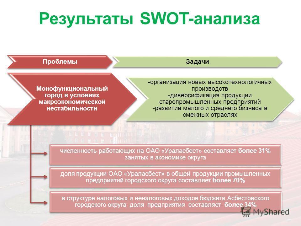 Результаты SWOT-анализа Проблемы Задачи Монофункциональный город в условиях макроэкономической нестабильности -организация новых высокотехнологичных производств -диверсификация продукции старопромышленных предприятий -развитие малого и среднего бизне