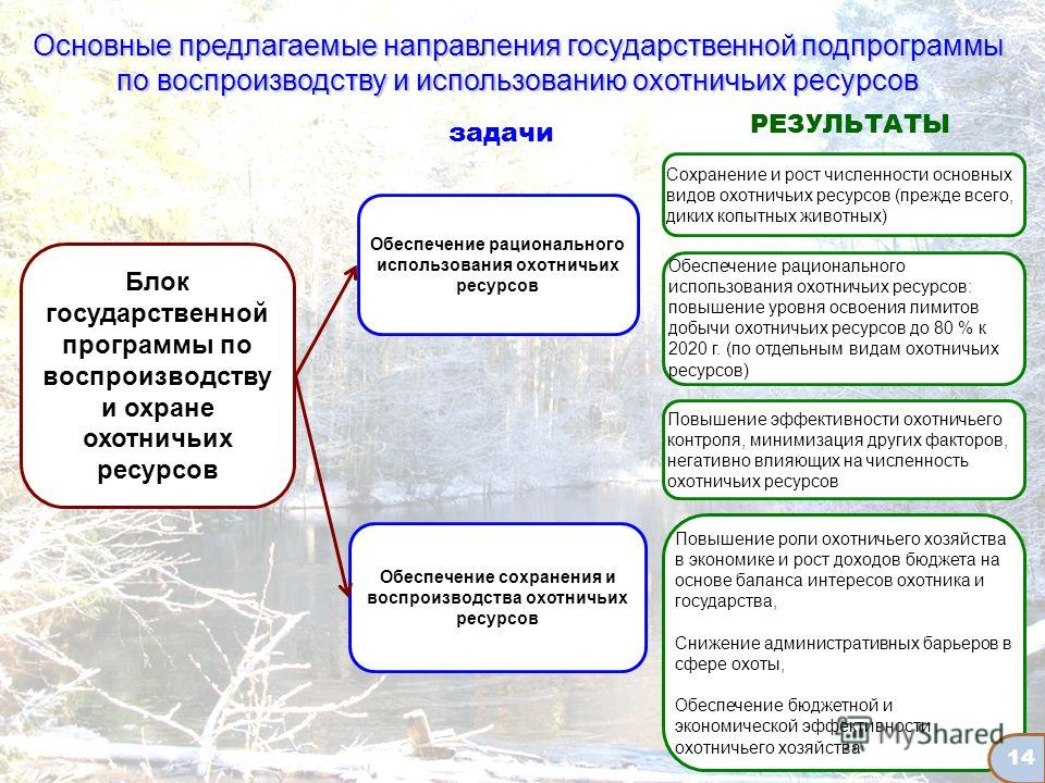 Основные предлагаемые направления государственной подпрограммы по воспроизводству и использованию охотничьих ресурсов Блок государственной программы по воспроизводству и охране охотничьих ресурсов Обеспечение сохранения и воспроизводства охотничьих р