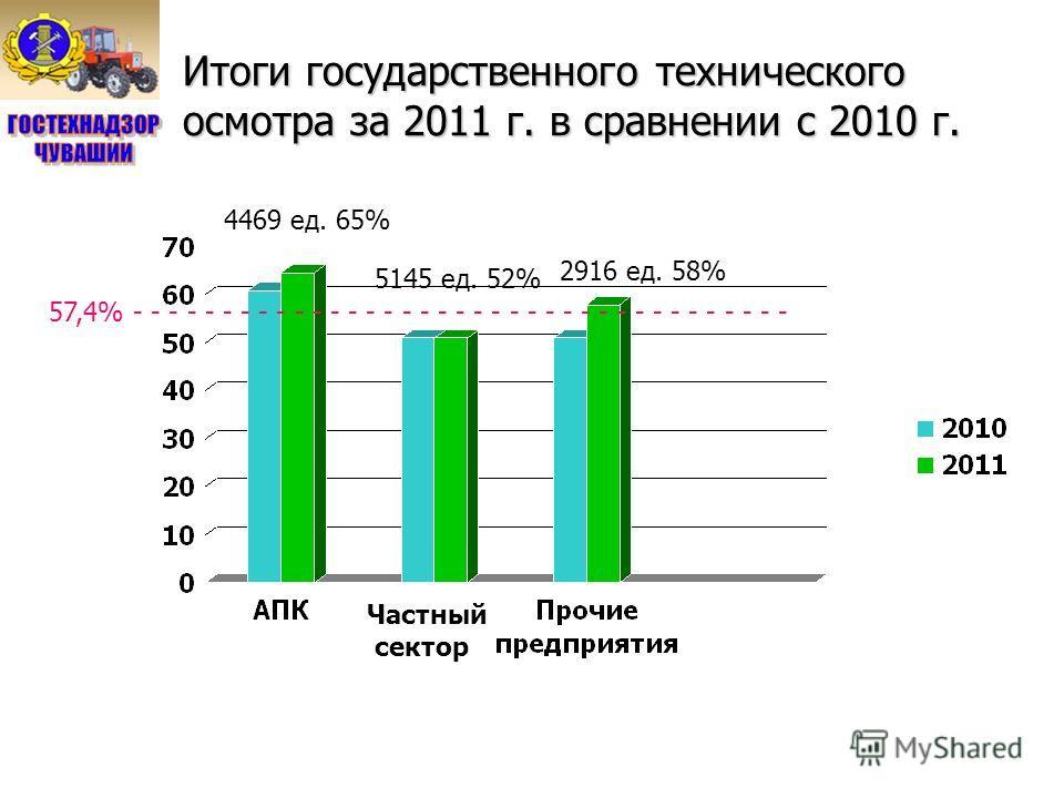 Итоги государственного технического осмотра за 2011 г. в сравнении с 2010 г. 4469 ед. 65% 5145 ед. 52% 2916 ед. 58% 57,4% - - - - - - - - - - - - - - - - - - - - - - - - - - - - - - - - - - - - - Частный сектор