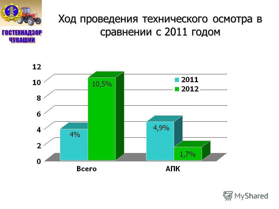 Ход проведения технического осмотра в сравнении с 2011 годом 4% 10,5% 4,9% 1,7%