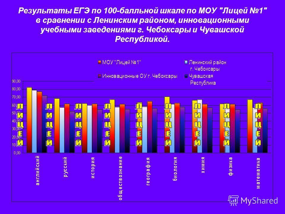 Результаты ЕГЭ по 100-балльной шкале по МОУ Лицей 1 в сравнении с Ленинским районом, инновационными учебными заведениями г. Чебоксары и Чувашской Республикой.