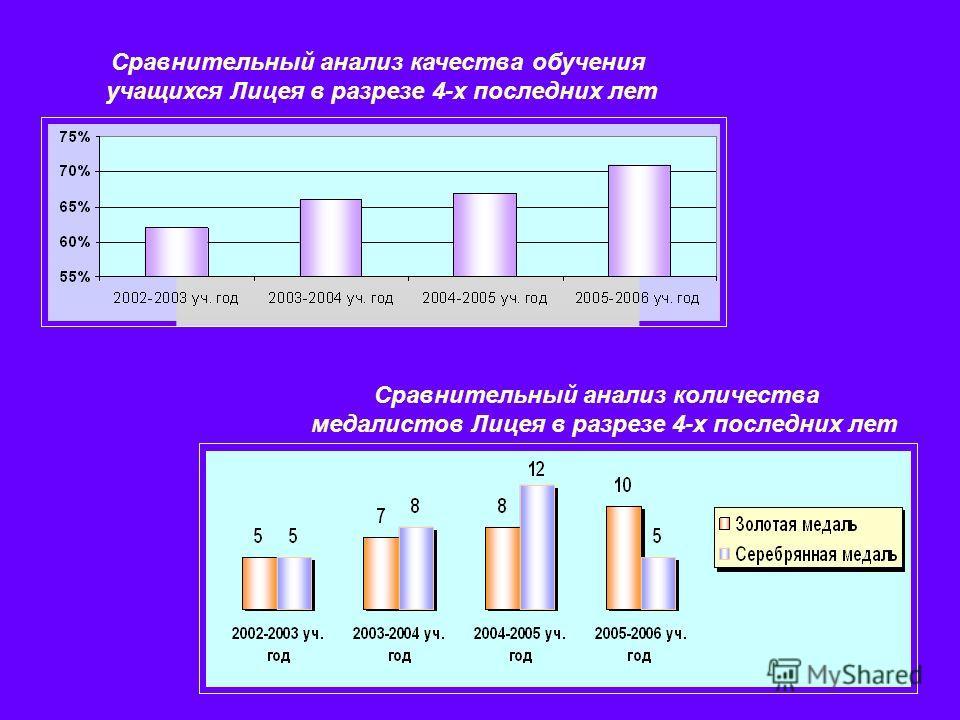 Сравнительный анализ количества медалистов Лицея в разрезе 4-х последних лет Сравнительный анализ качества обучения учащихся Лицея в разрезе 4-х последних лет