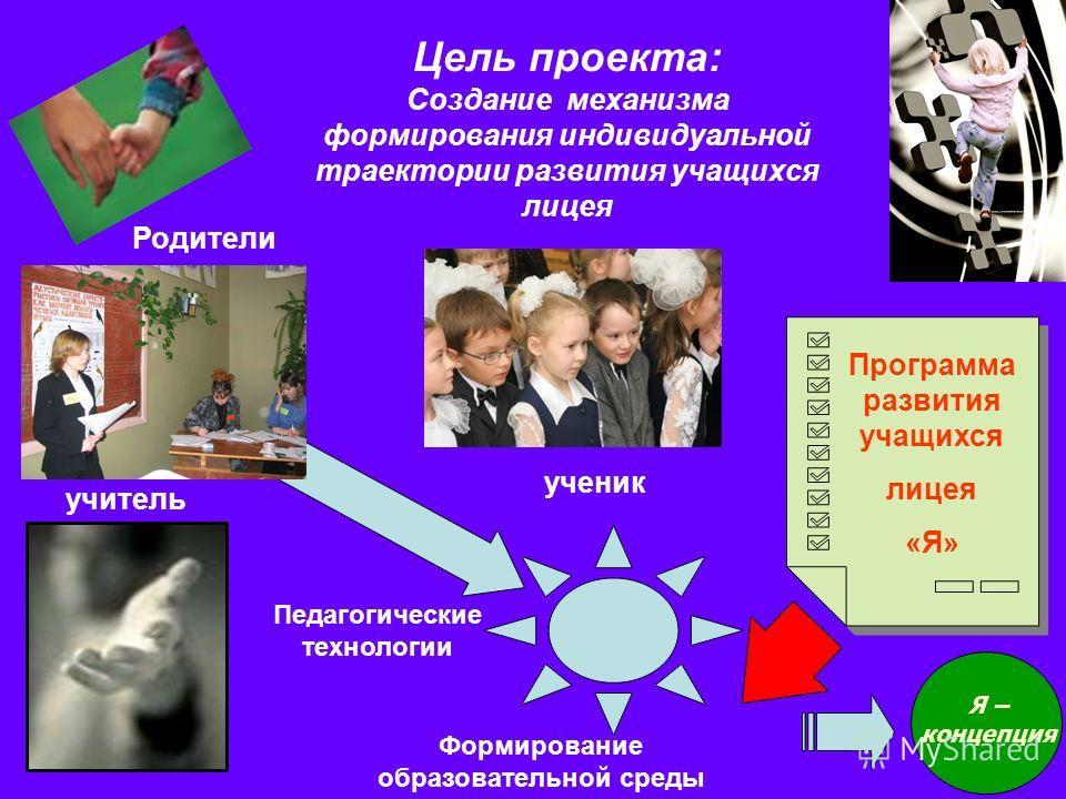 Цель проекта: Создание механизма формирования индивидуальной траектории развития учащихся лицея учитель Педагогические технологии ученик Программа развития учащихся лицея «Я» Формирование образовательной среды Я – концепция Родители