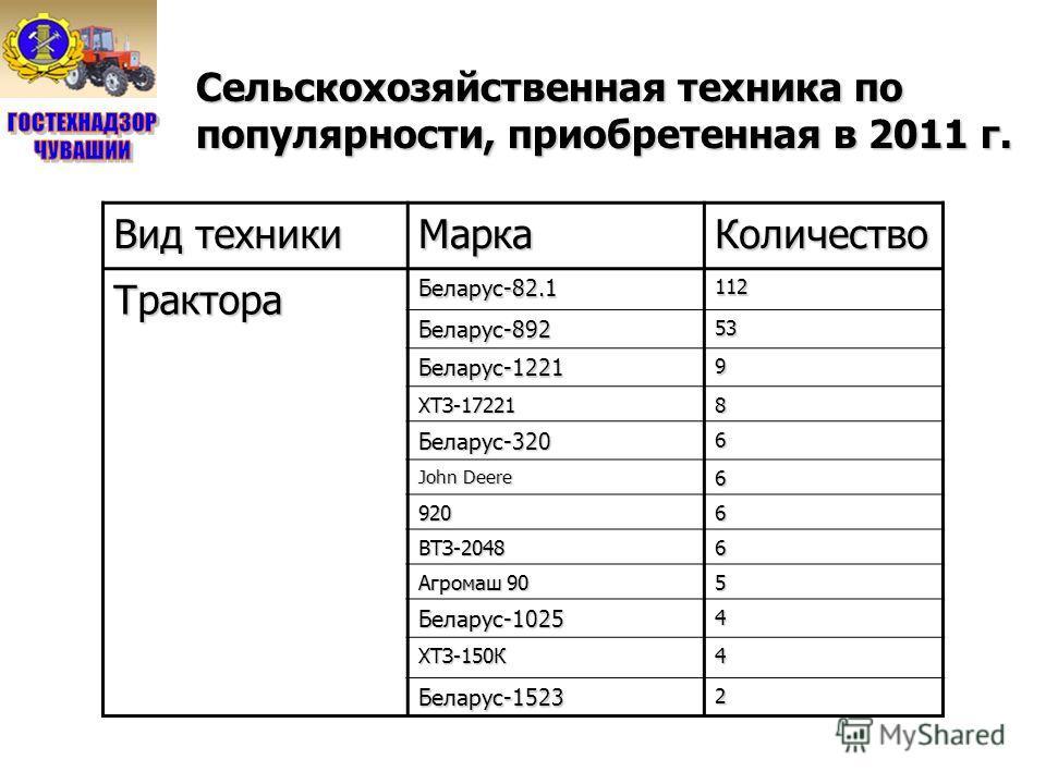 Сельскохозяйственная техника по популярности, приобретенная в 2011 г. Вид техники МаркаКоличествоТрактораБеларус-82.1112 Беларус-89253 Беларус-12219 ХТЗ-172218 Беларус-3206 John Deere 6 9206 ВТЗ-20486 Агромаш 90 5 Беларус-10254 ХТЗ-150К4 Беларус-1523