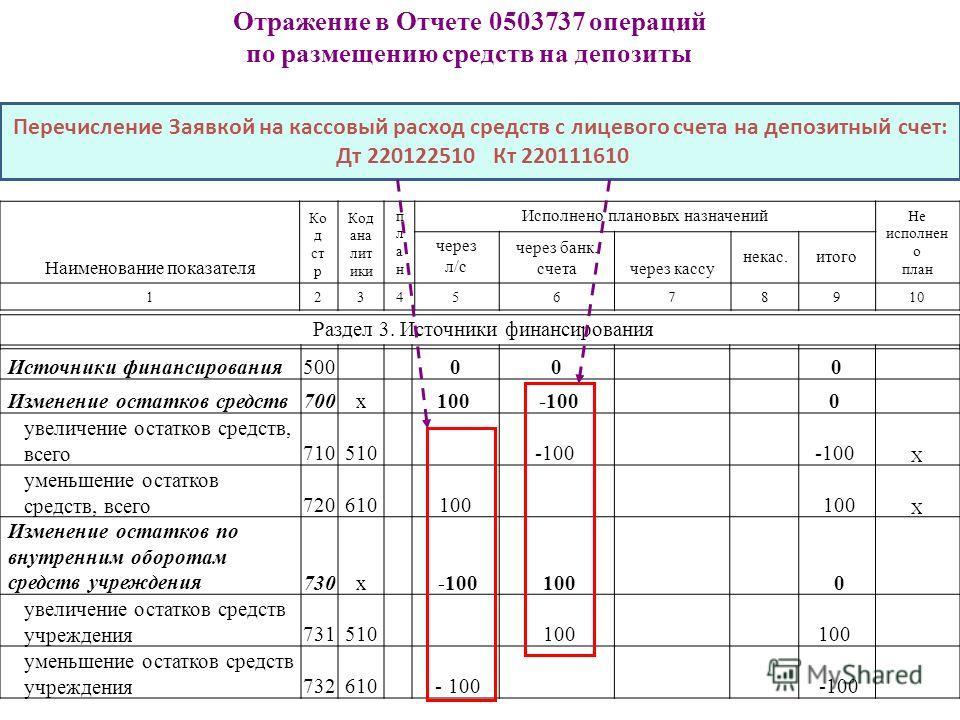 Отражение в Отчете 0503737 операций по размещению средств на депозиты Источники финансирования500000 Изменение остатков средств700х 100 -100 0 увеличение остатков средств, всего710510 -100 Х уменьшение остатков средств, всего720610 100 Х Изменение ос