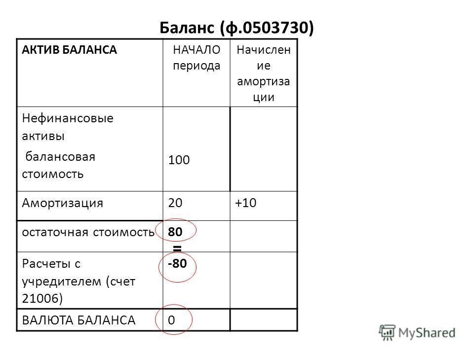 Баланс (ф.0503730) АКТИВ БАЛАНСАНАЧАЛО периода Начислен ие амортиза ции Нефинансовые активы балансовая стоимость 100 Амортизация20+10 остаточная стоимость80 Расчеты с учредителем (счет 21006) -80 ВАЛЮТА БАЛАНСА0 =