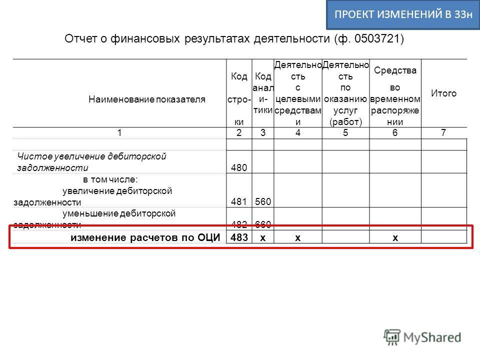 Отчет о финансовых результатах деятельности (ф. 0503721) Код Код анал и- тики Деятельно сть Средства Наименование показателястро- с целевыми по оказанию во временном Итого ки средствам и услуг (работ) распоряже нии 1234567 Чистое увеличение дебиторск