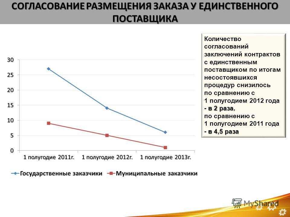 СОГЛАСОВАНИЕ РАЗМЕЩЕНИЯ ЗАКАЗА У ЕДИНСТВЕННОГО ПОСТАВЩИКА Количество согласований заключений контрактов с единственным поставщиком по итогам несостоявшихся процедур снизилось по сравнению с в 2 раза 1 полугодием 2012 года - в 2 раза, по сравнению с 1