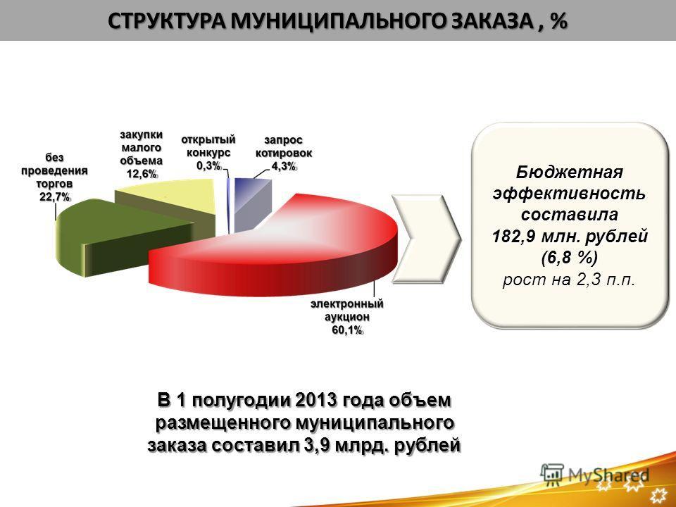 Бюджетная эффективность составила 182,9 млн. рублей (6,8 %) рост на 2,3 п.п. СТРУКТУРА МУНИЦИПАЛЬНОГО ЗАКАЗА, % В 1 полугодии 2013 года объем размещенного муниципального заказа составил 3,9 млрд. рублей