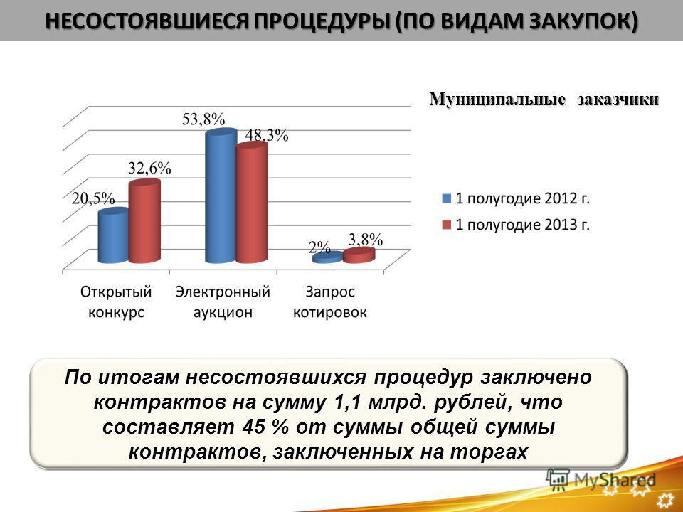 Муниципальные заказчики НЕСОСТОЯВШИЕСЯ ПРОЦЕДУРЫ (ПО ВИДАМ ЗАКУПОК) По итогам несостоявшихся процедур заключено контрактов на сумму 1,1 млрд. рублей, что составляет 45 % от суммы общей суммы контрактов, заключенных на торгах