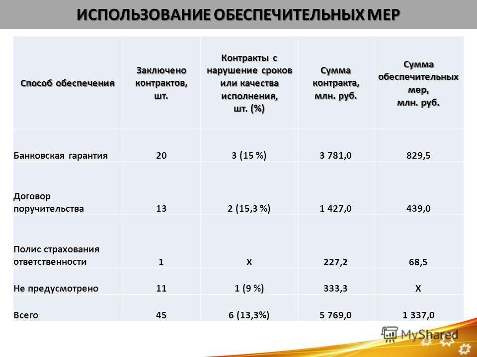 ИСПОЛЬЗОВАНИЕ ОБЕСПЕЧИТЕЛЬНЫХ МЕР Способ обеспечения Заключено контрактов, шт. Контракты с нарушение сроков или качества исполнения, шт. (%) Сумма контракта, млн. руб. Сумма обеспечительных мер, млн. руб. Банковская гарантия203 (15 %)3 781,0829,5 Дог