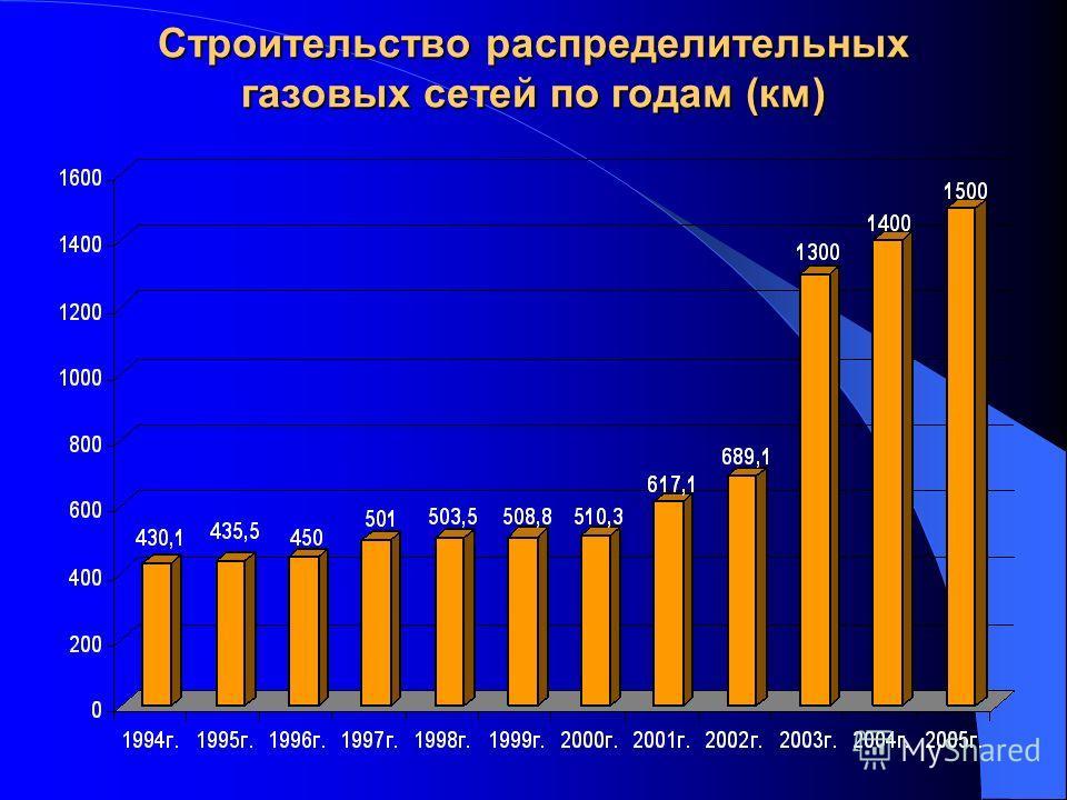Строительство распределительных газовых сетей по годам (км)