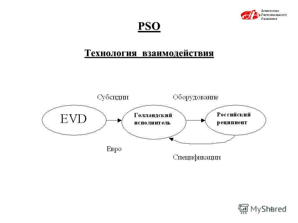 4 PSO Технология взаимодействия Агентство Регионального Развития