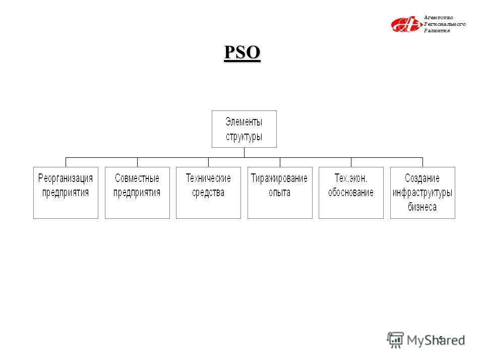 5 PSO Агентство Регионального Развития