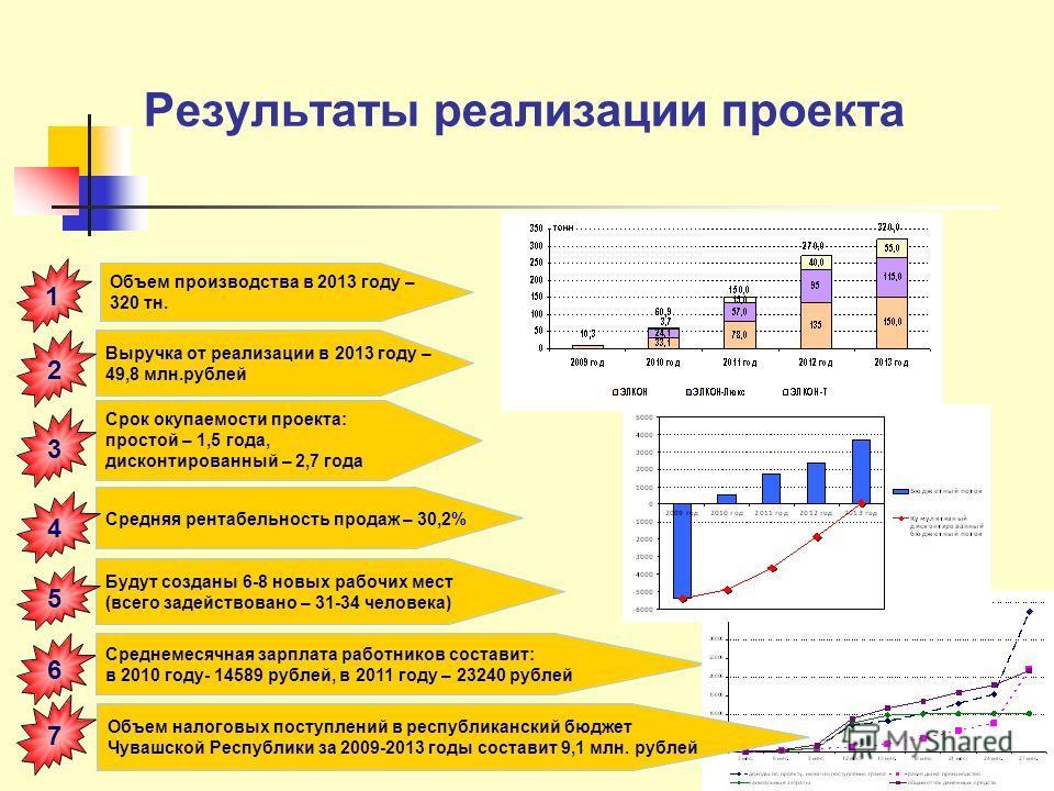 Результаты реализации проекта Выручка от реализации в 2013 году – 49,8 млн.рублей 1 Срок окупаемости проекта: простой – 1,5 года, дисконтированный – 2,7 года 2 Средняя рентабельность продаж – 30,2% Будут созданы 6-8 новых рабочих мест (всего задейств