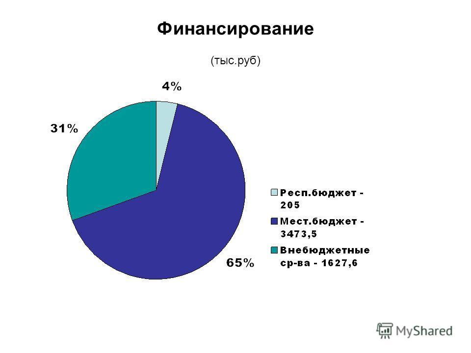 Финансирование (тыс.руб)