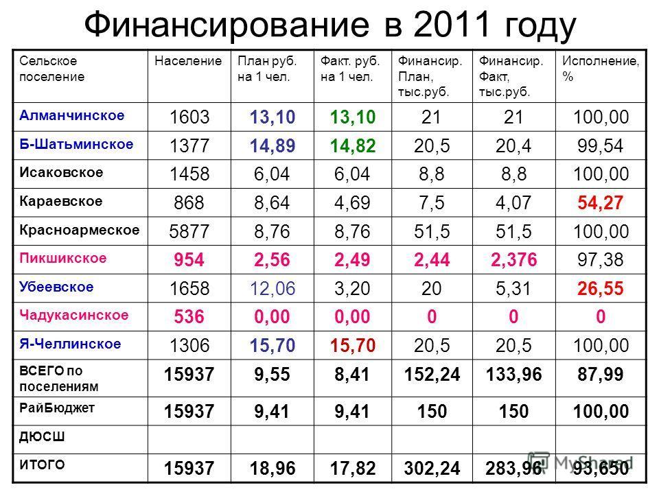 Финансирование в 2011 году Сельское поселение НаселениеПлан руб. на 1 чел. Факт. руб. на 1 чел. Финансир. План, тыс.руб. Финансир. Факт, тыс.руб. Исполнение, % Алманчинское 160313,10 21 100,00 Б-Шатьминское 137714,8914,8220,520,499,54 Исаковское 1458