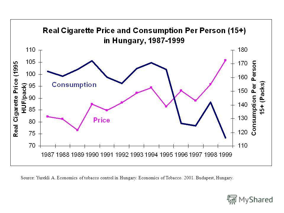 Source: Yurekli A. Economics of tobacco control in Hungary. Economics of Tobacco. 2001. Budapest, Hungary.