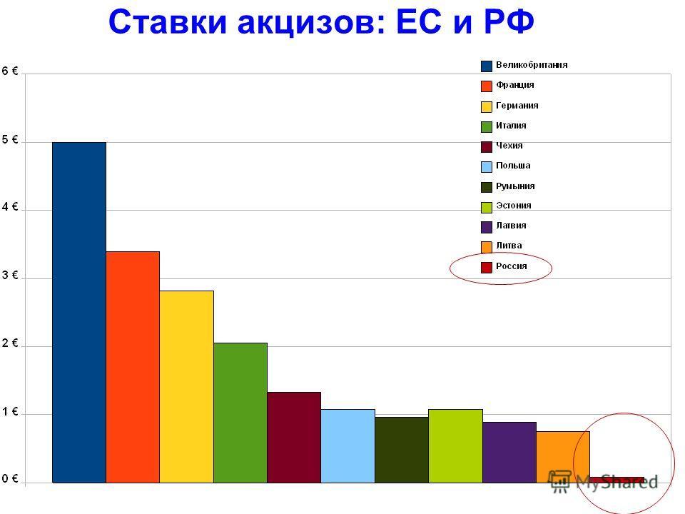 Ставки акцизов: ЕС и РФ