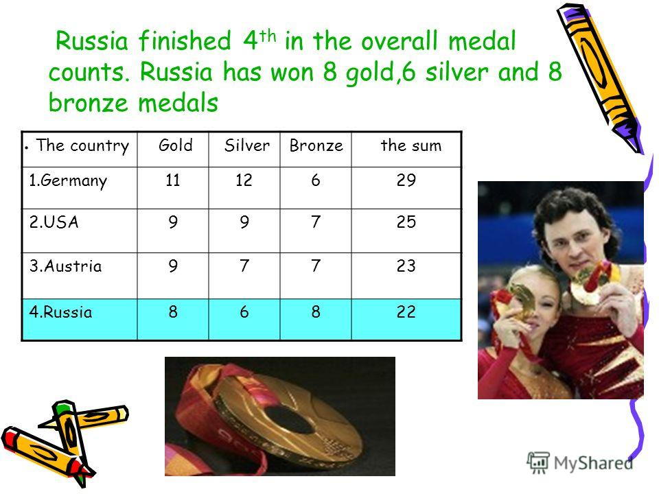 Russia finished 4 th in the overall medal counts. Russia has won 8 gold,6 silver and 8 bronze medals. The country Gold SilverBronze the sum 1.Germany1112629 2.USA99725 3.Austria97723 4.Russia86822