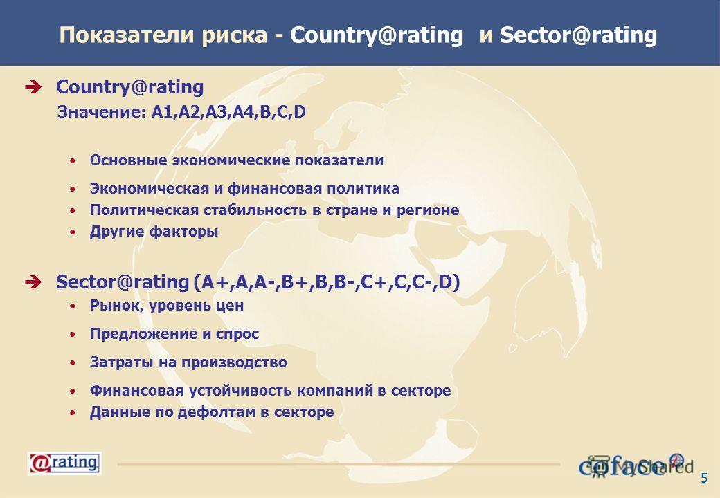 5 Показатели риска - Country@rating и Sector@rating Country@rating Значение: A1,A2,A3,A4,B,C,D Основные экономические показатели Экономическая и финансовая политика Политическая стабильность в стране и регионе Другие факторы Sector@rating (A+,A,A-,B+