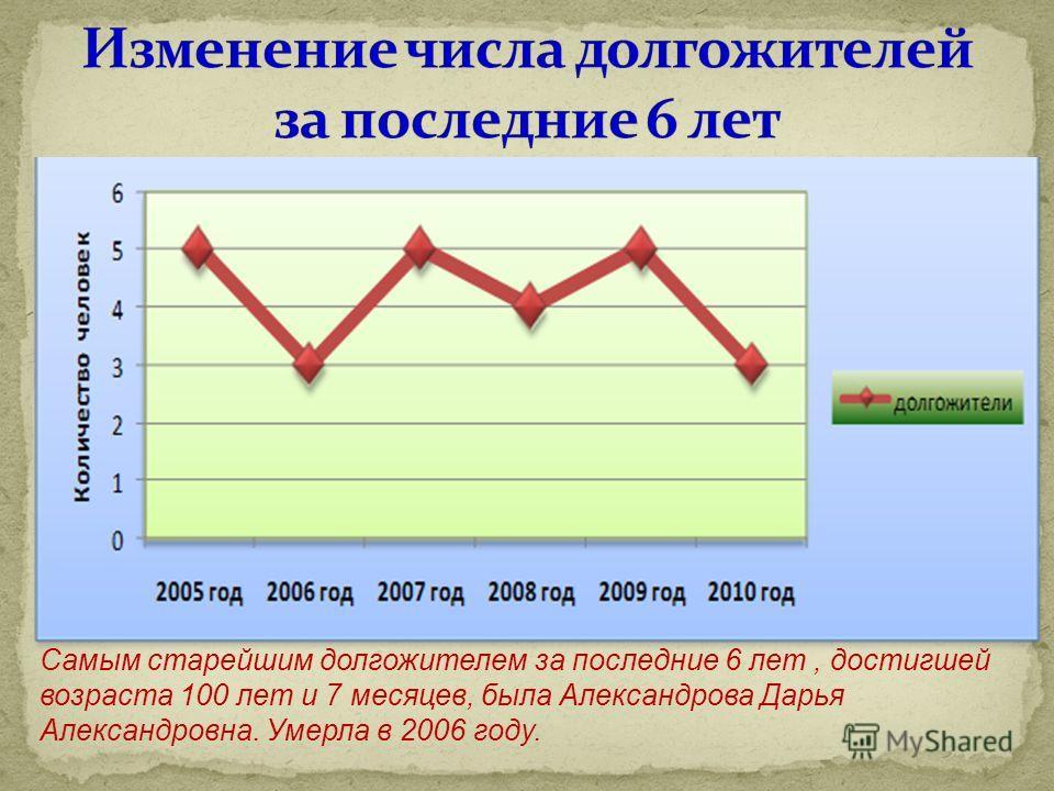 Самым старейшим долгожителем за последние 6 лет, достигшей возраста 100 лет и 7 месяцев, была Александрова Дарья Александровна. Умерла в 2006 году.
