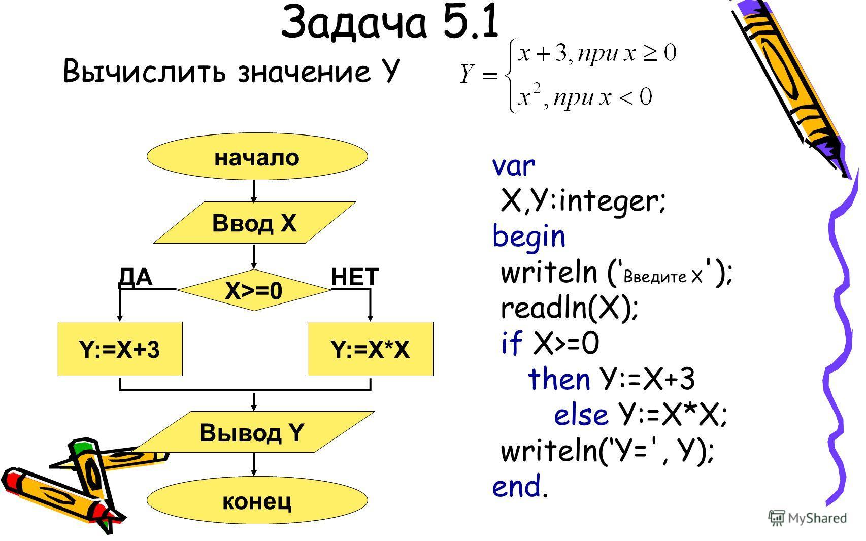 Задача 5.1 Вычислить значение Y Начало Конец Y:=X*X ДАНЕТ начало конец Ввод X Вывод Y X>=0 Y:=X+3 var X,Y:integer; begin writeln ( Введите X '); readln(X); if X>=0 then Y:=X+3 else Y:=X*X; writeln(Y=', Y); end.