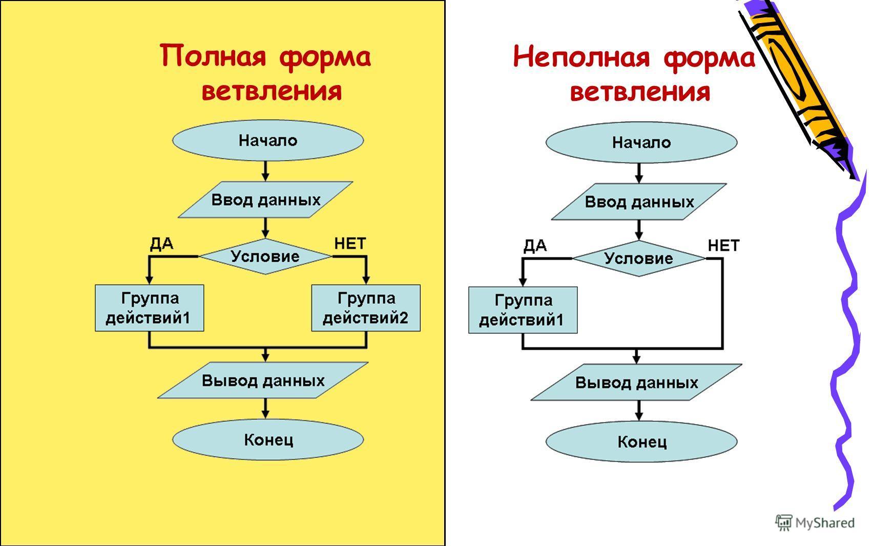 Полная форма ветвления Неполная форма ветвления