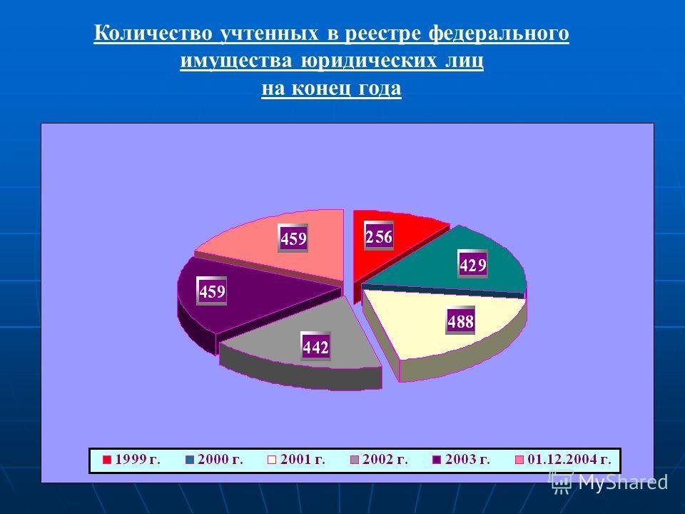 Количество учтенных в реестре федерального имущества юридических лиц на конец года